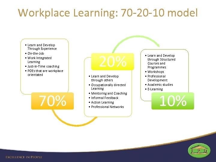Workplace Learning: 70 -20 -10 model • Learn and Develop Through Experience • On-the-Job