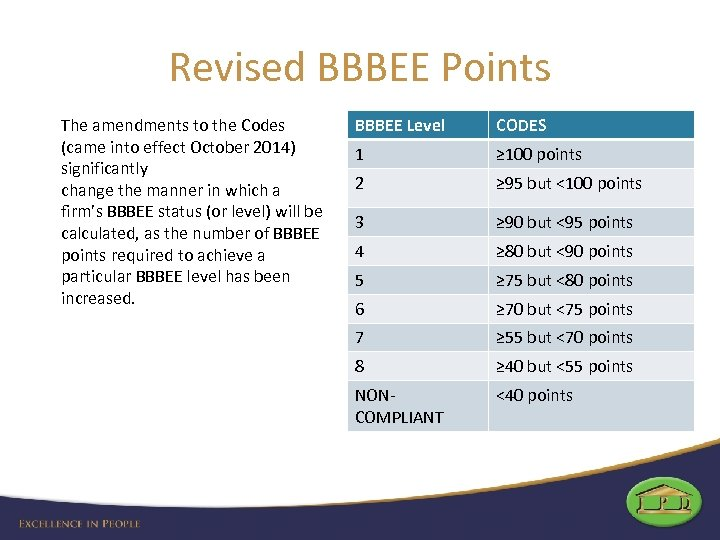 Revised BBBEE Points The amendments to the Codes (came into effect October 2014) significantly