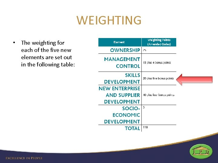 WEIGHTING • The weighting for each of the five new elements are set out