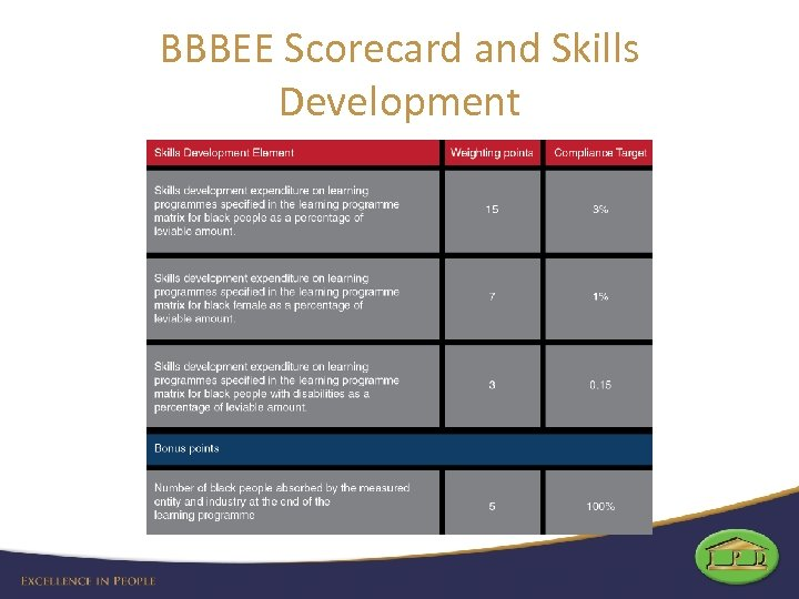 BBBEE Scorecard and Skills Development