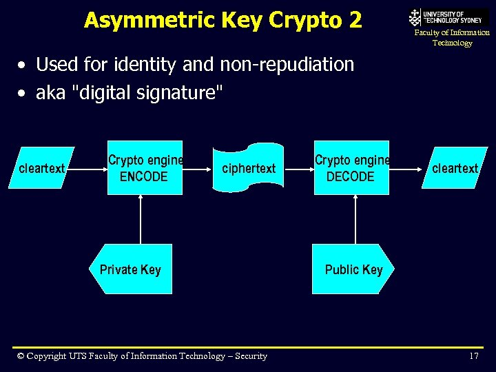 Asymmetric Key Crypto 2 Faculty of Information Technology • Used for identity and non-repudiation