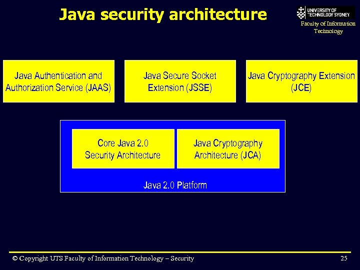 Java security architecture Java Authentication and Authorization Service (JAAS) Java Secure Socket Extension (JSSE)