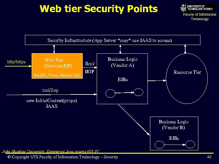 Web tier Security Points Faculty of Information Technology Security Infrastructure (App Server *may* use