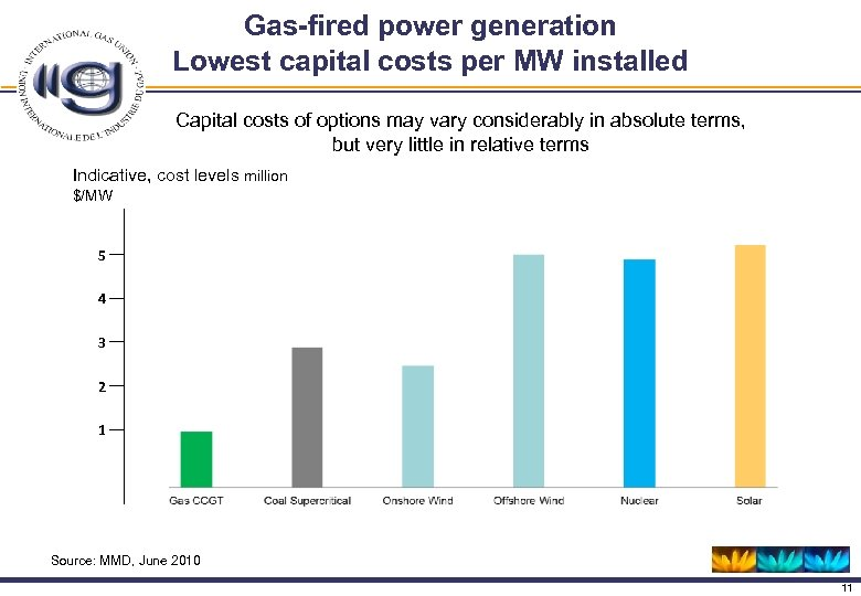 Gas-fired power generation Lowest capital costs per MW installed Capital costs of options may