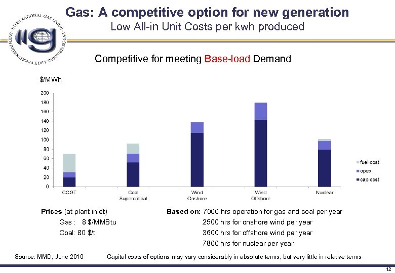 Gas: A competitive option for new generation Low All-in Unit Costs per kwh produced