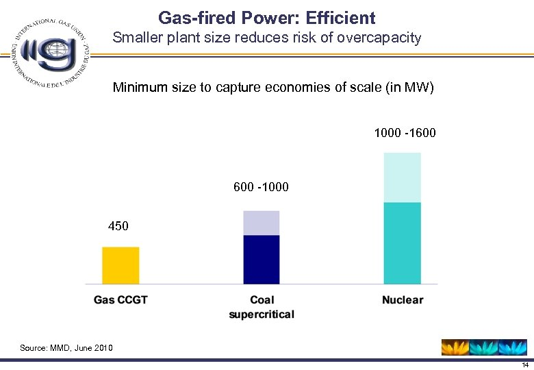 Gas-fired Power: Efficient Smaller plant size reduces risk of overcapacity Minimum size to capture