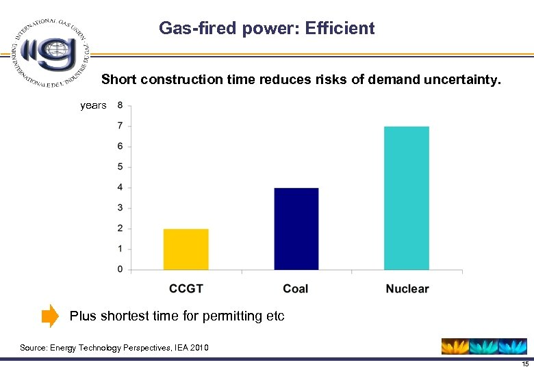 Gas-fired power: Efficient Short construction time reduces risks of demand uncertainty. years Plus shortest