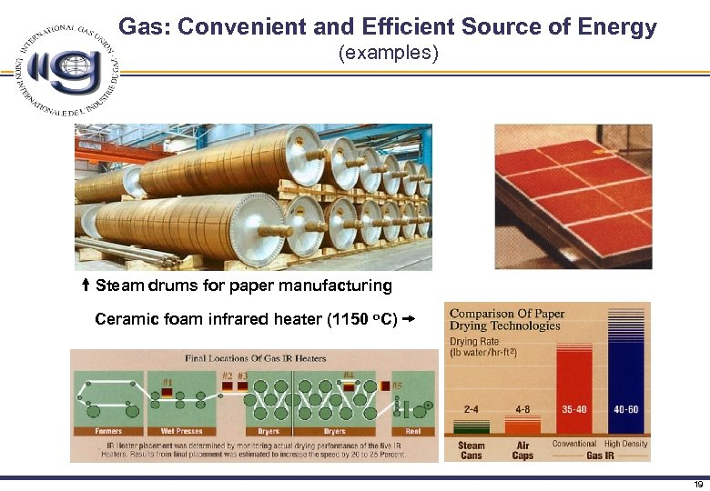 Gas: Convenient and Efficient Source of Energy (examples) Steam drums for paper manufacturing Ceramic