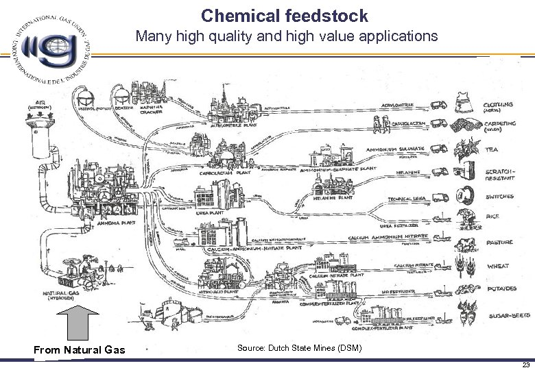 Chemical feedstock Many high quality and high value applications From Natural Gas Source: Dutch