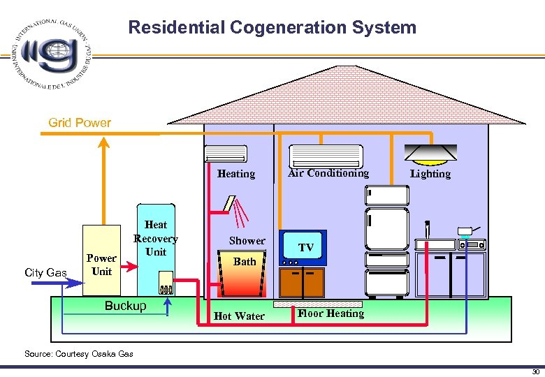 Residential Cogeneration System Grid Power Heating 暖房 乾燥 City Gas GE   Power PEFC