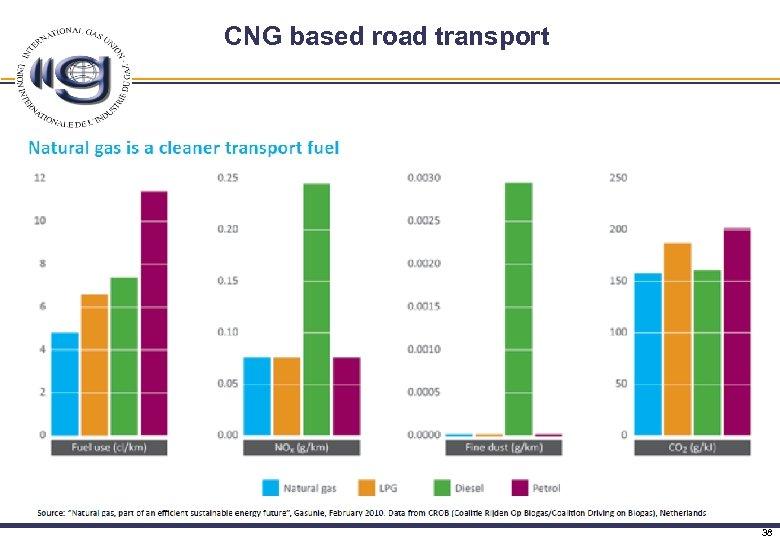 CNG based road transport 38