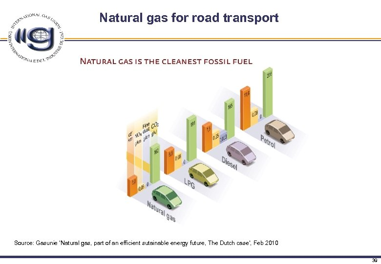 Natural gas for road transport Source: Gasunie 'Natural gas, part of an efficient sutainable