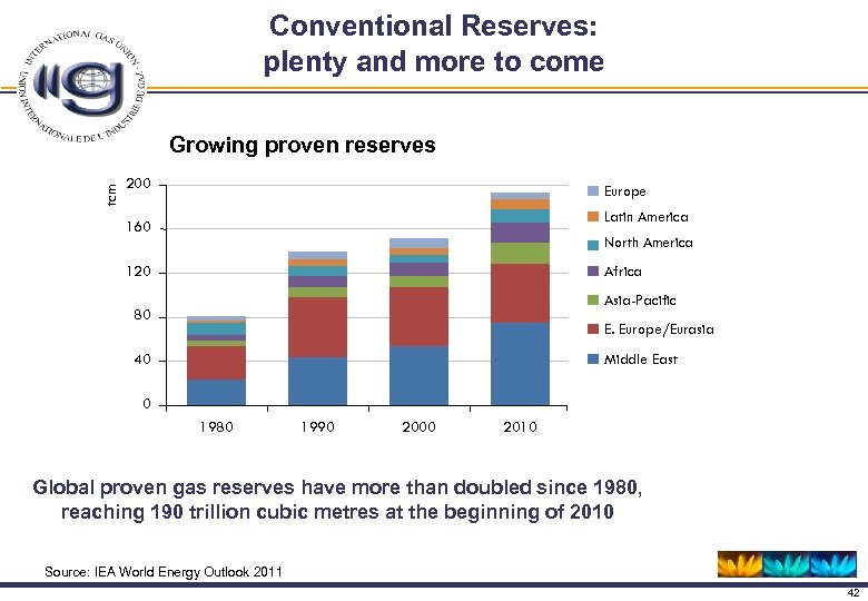 Conventional Reserves: plenty and more to come tcm Growing proven reserves 200 Europe Latin