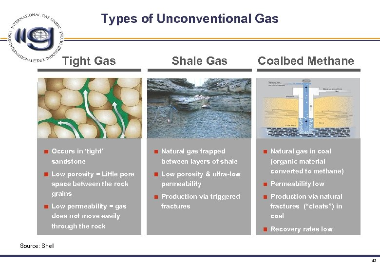 Types of Unconventional Gas Tight Gas Shale Gas Coalbed Methane Occurs in 'tight' sandstone