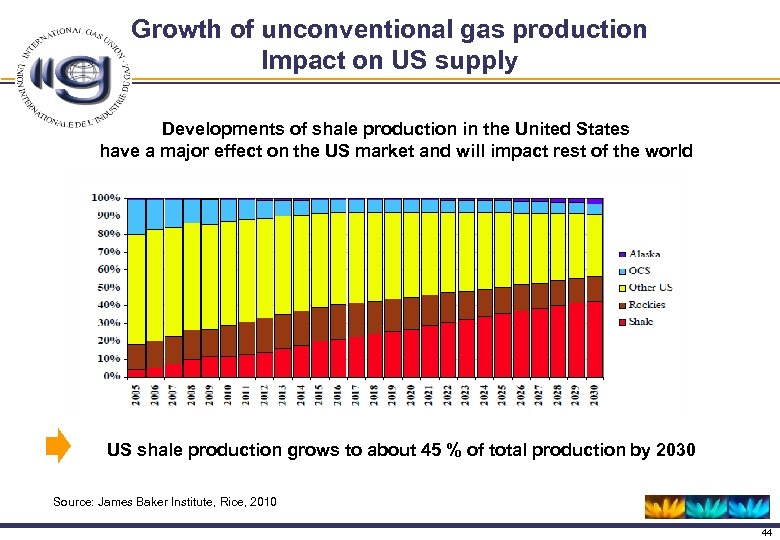 Growth of unconventional gas production Impact on US supply Developments of shale production in