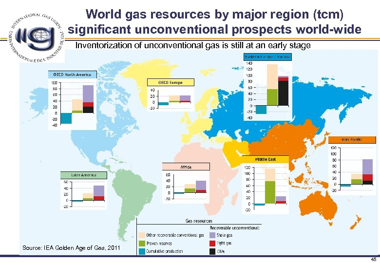 World gas resources by major region (tcm) significant unconventional prospects world-wide Inventorization of unconventional