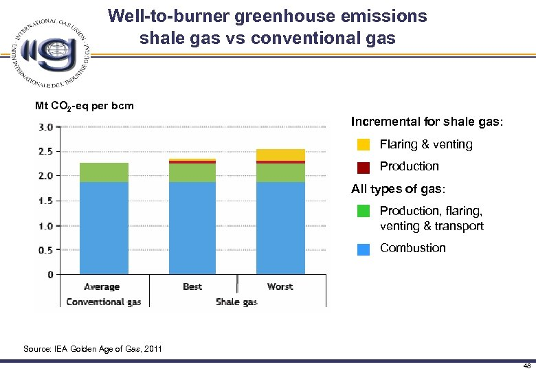 Well-to-burner greenhouse emissions shale gas vs conventional gas Mt CO 2 -eq per bcm