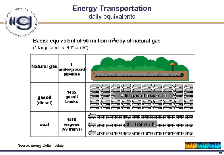 Energy Transportation daily equivalents Basis: equivalent of 50 million m 3/day of natural gas