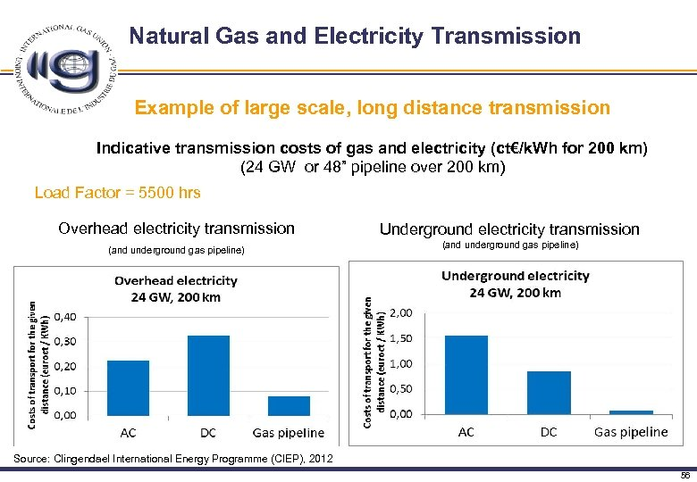 Natural Gas and Electricity Transmission Example of large scale, long distance transmission Indicative transmission
