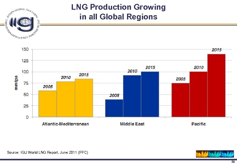 LNG Production Growing in all Global Regions Source: IGU World LNG Report, June 2011