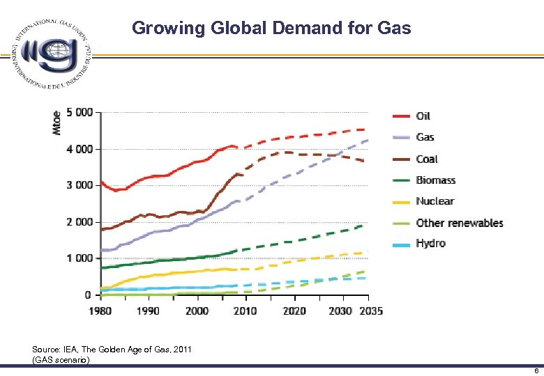 Growing Global Demand for Gas Source: IEA, The Golden Age of Gas, 2011 (GAS