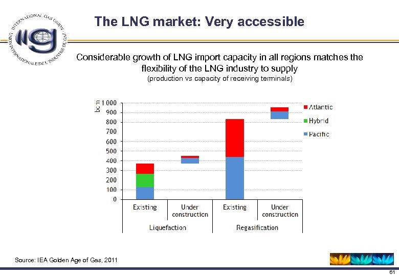 The LNG market: Very accessible Considerable growth of LNG import capacity in all regions