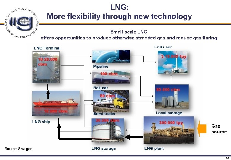 LNG: More flexibility through new technology Small scale LNG offers opportunities to produce otherwise