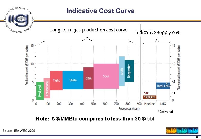 Indicative Cost Curve Long-term gas production cost curve Indicative supply cost * per $