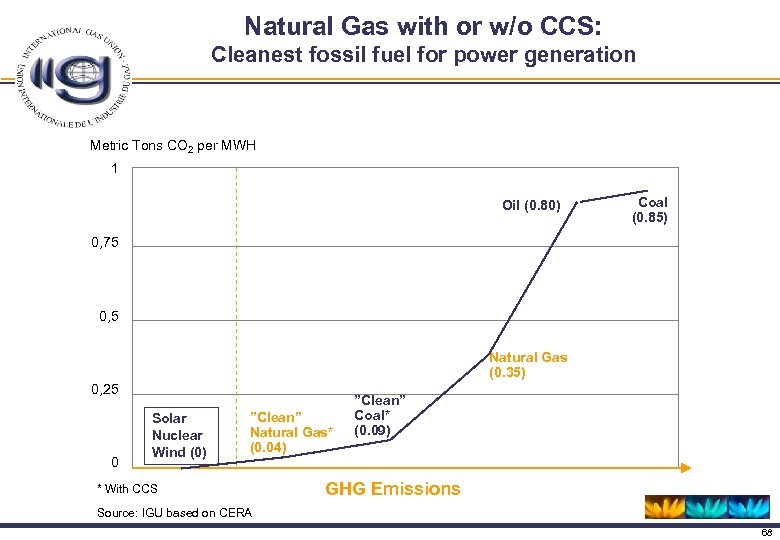 Natural Gas with or w/o CCS: Cleanest fossil fuel for power generation Metric Tons