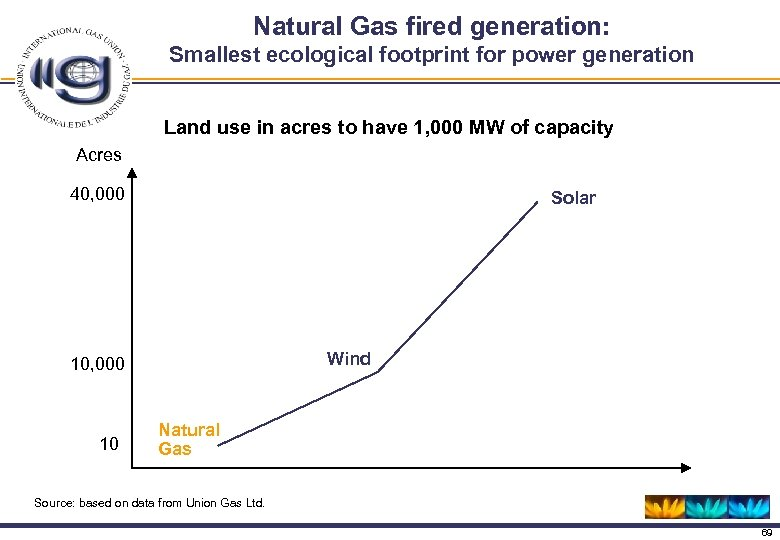 Natural Gas fired generation: Smallest ecological footprint for power generation Land use in acres