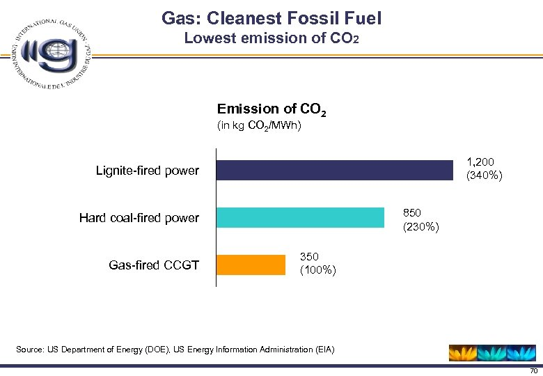 Gas: Cleanest Fossil Fuel Lowest emission of CO 2 Emission of CO 2 (in