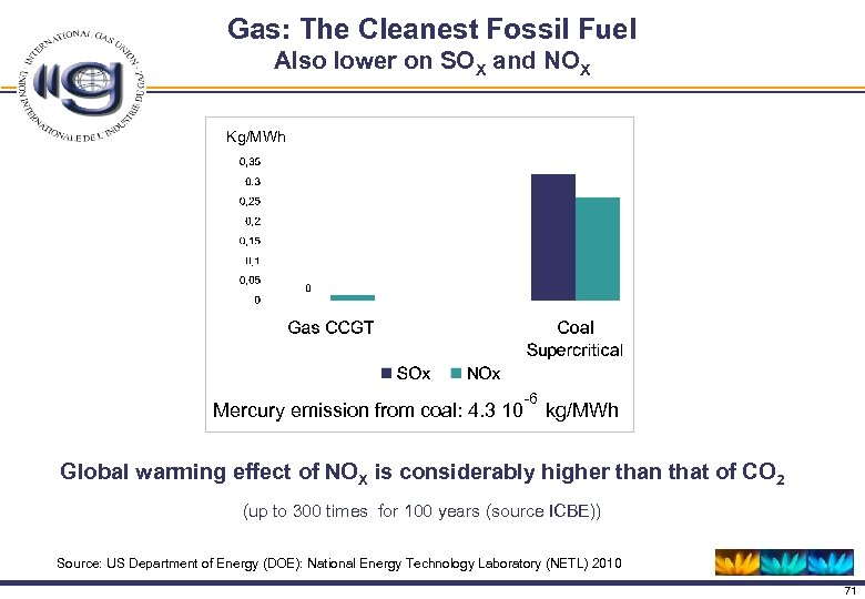Gas: The Cleanest Fossil Fuel Also lower on SOX and NOX Kg/MWh -6 Mercury