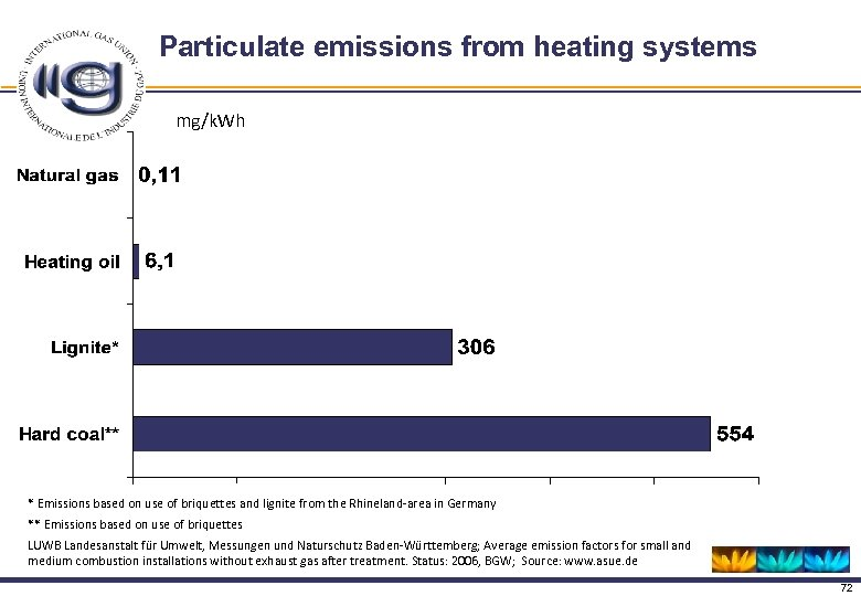 Particulate emissions from heating systems mg/k. Wh * Emissions based on use of briquettes