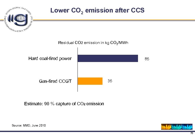 Lower CO 2 emission after CCS Residual CO 2 emission in kg CO 2/MWh