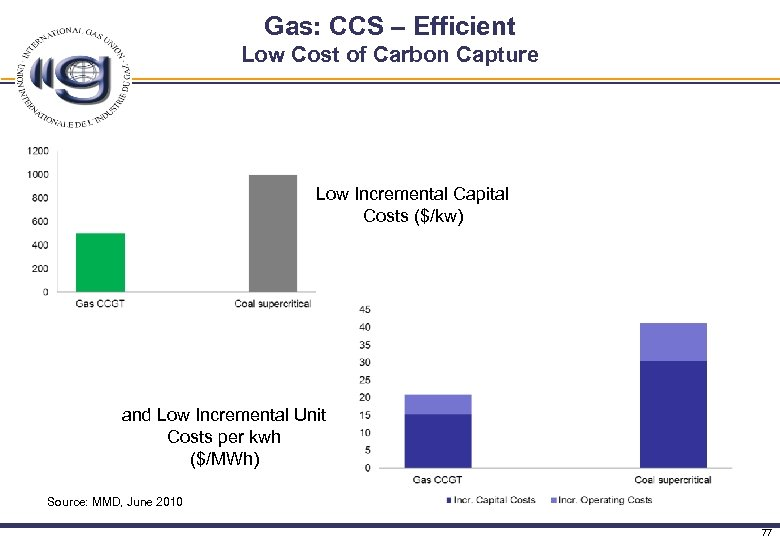 Gas: CCS – Efficient Low Cost of Carbon Capture Low Incremental Capital Costs ($/kw)