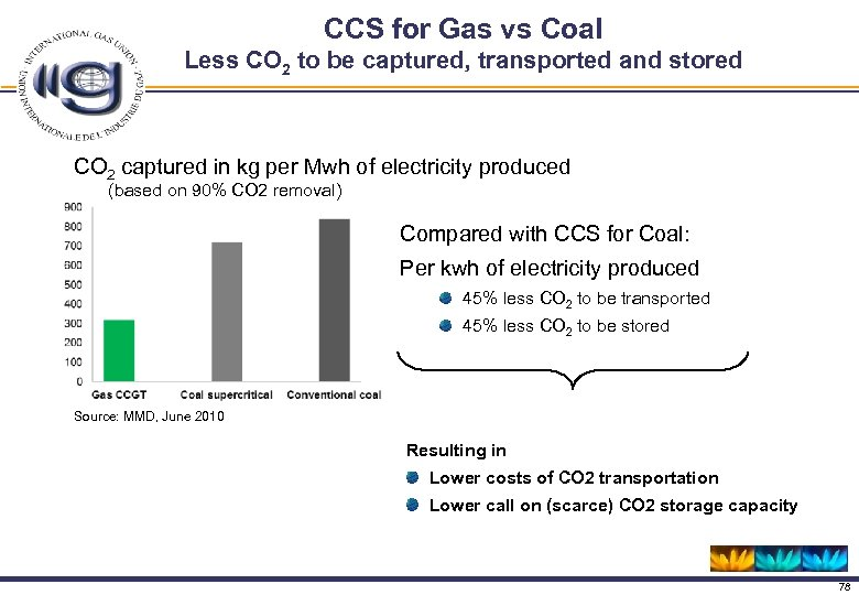 CCS for Gas vs Coal Less CO 2 to be captured, transported and stored