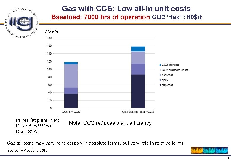 Gas with CCS: Low all-in unit costs Baseload: 7000 hrs of operation CO 2
