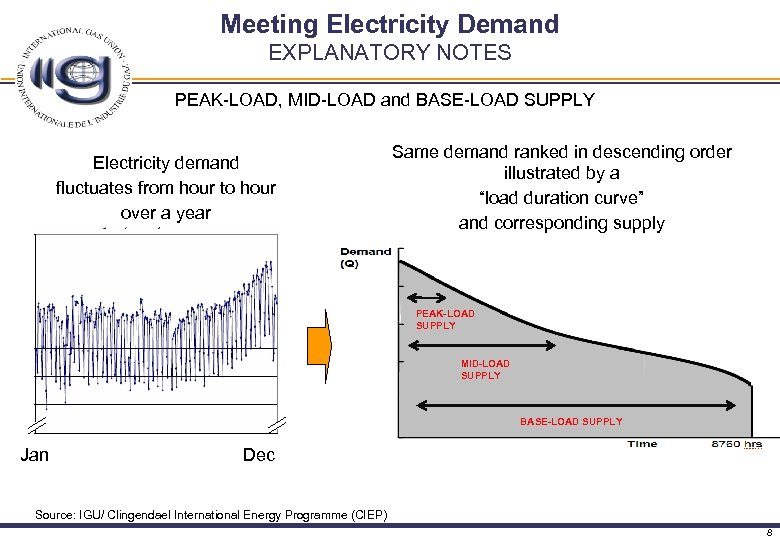 Meeting Electricity Demand EXPLANATORY NOTES PEAK-LOAD, MID-LOAD and BASE-LOAD SUPPLY Same demand ranked in