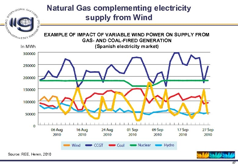 Natural Gas complementing electricity supply from Wind In MWh EXAMPLE OF IMPACT OF VARIABLE