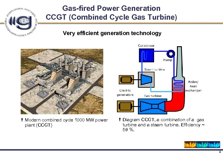 Gas-fired Power Generation CCGT (Combined Cycle Gas Turbine) Very efficient generation technology Modern combined
