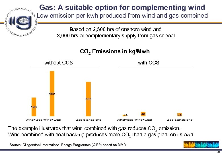 Gas: A suitable option for complementing wind Low emission per kwh produced from wind