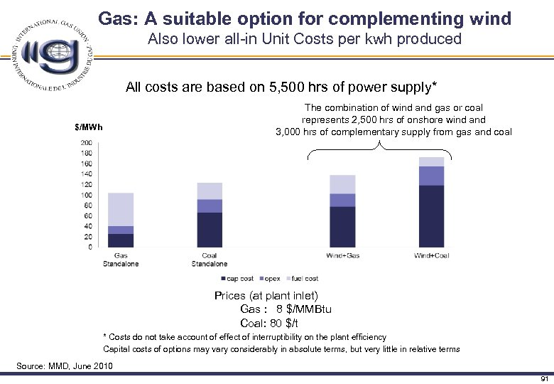 Gas: A suitable option for complementing wind Also lower all-in Unit Costs per kwh