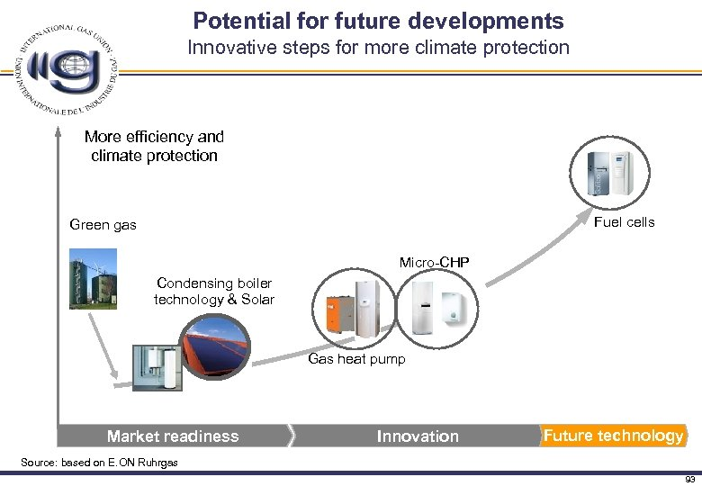 Potential for future developments Innovative steps for more climate protection More efficiency and climate