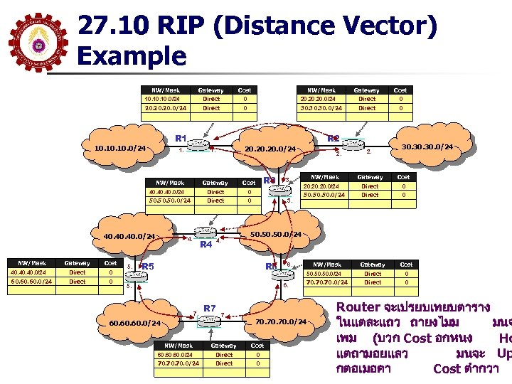 27. 10 RIP (Distance Vector) Example Gateway Cost 10. 10. 0/24 NW/Mask Direct 0