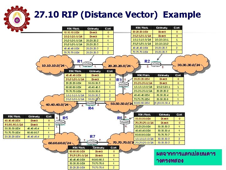 27. 10 RIP (Distance Vector) Example NW/Mask Gateway Cost 20. 20. 0/24 Direct 0