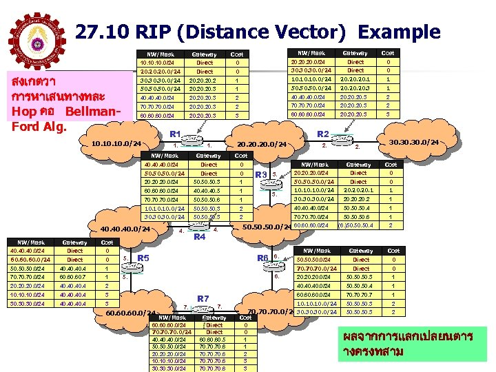 27. 10 RIP (Distance Vector) Example Gateway Cost 10. 10. 0/24 Direct 0 20.
