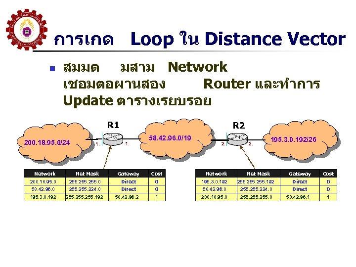 การเกด Loop ใน Distance Vector n สมมต มสาม Network เชอมตอผานสอง Router และทำการ Update ตารางเรยบรอย