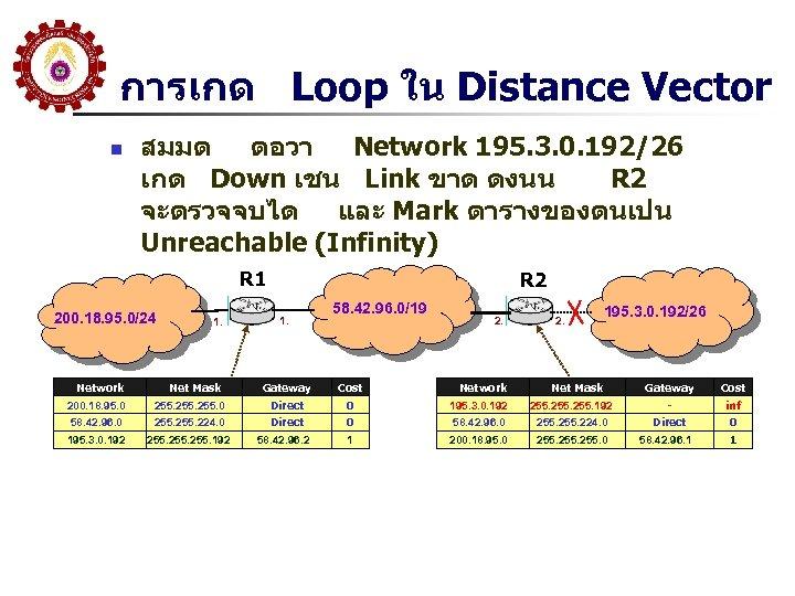 การเกด Loop ใน Distance Vector n สมมต ตอวา Network 195. 3. 0. 192/26 เกด