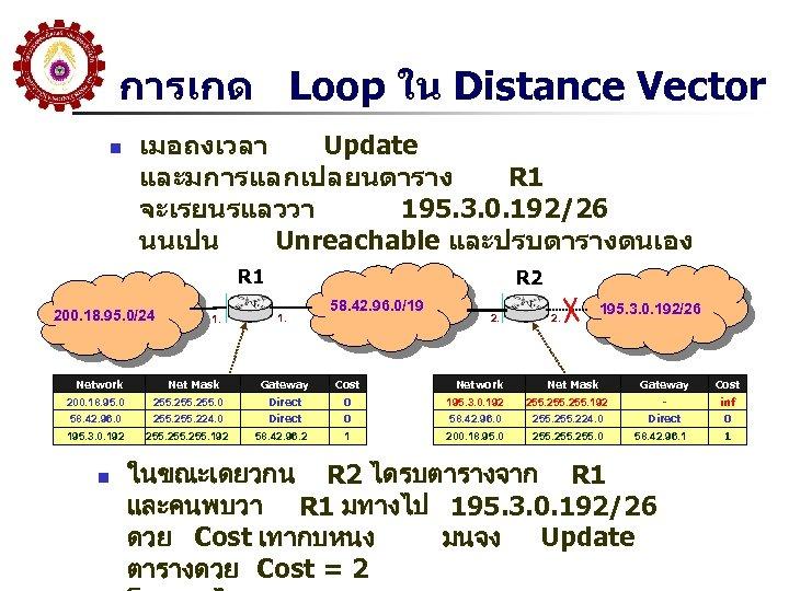 การเกด Loop ใน Distance Vector n เมอถงเวลา Update และมการแลกเปลยนตาราง R 1 จะเรยนรแลววา 195. 3.