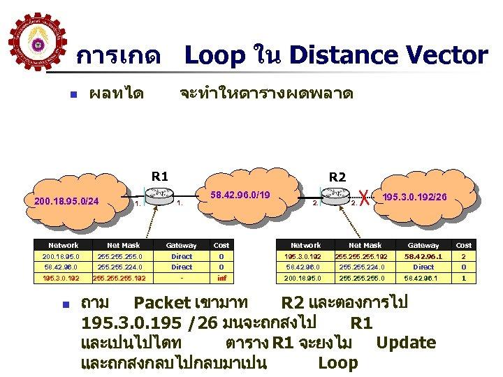 การเกด Loop ใน Distance Vector n ผลทได จะทำใหตารางผดพลาด R 1 200. 18. 95. 0/24